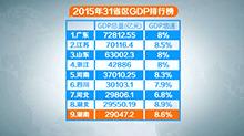 31省区2015年GDP排名 湖南位列第九 较去年上升一位